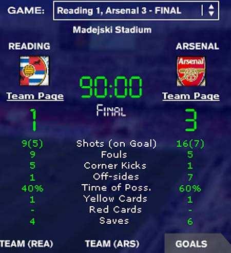 Results Arsenal